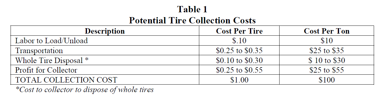 Tire collection cost